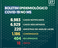 Com quase 90 infectados em 24h, morre 18ª pessoa por Covid-19 em MS