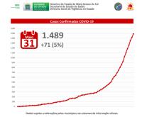 MS registra 20ª morte, 71 novos casos em 24h e tem 1.489 infectados