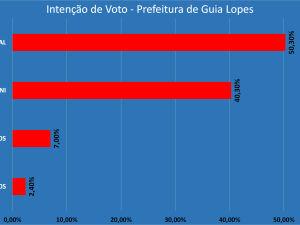 Guia Lopes da Laguna: Ney Marçal tem preferência do eleitor