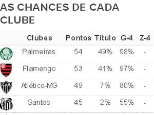 Fla e Palmeiras disparam em busca do título e Inter atóla