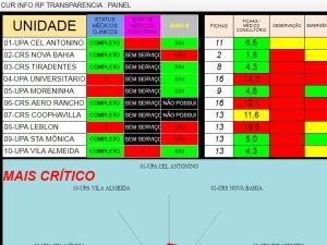 Confira a escala médica nos UPAs em Campo Grande