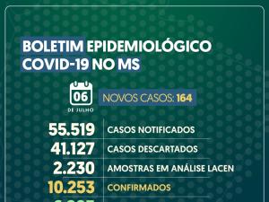 MS soma 122 mortes por Covid-19 e tem 7 mil curados