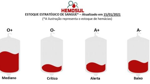 Com níveis críticos de sangue, Hemosul convoca doadores de todas as tipagens sanguíneas