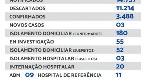 Maracaju registra 03 novos casos de Covid-19 neste sábado