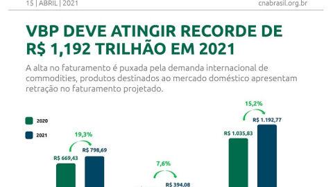 Valor Bruto da Produção deve atingir R$ 1,192 trilhão em 2021