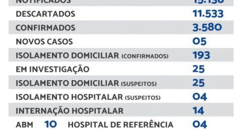 Maracaju registra 05 novos casos e 01 novo óbito de Covid-19 neste sábado
