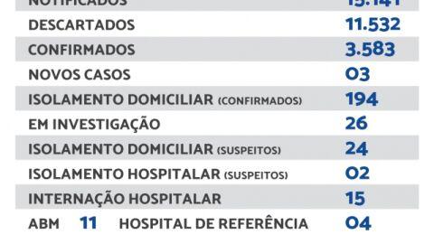 Maracaju registra 03 novos casos e 01 novo óbito de Covid-19 neste domingo
