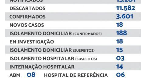 Maracaju registra 18 novos casos de Covid-19 nesta segunda-feira