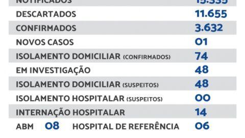 Maracaju registra 01 novo caso e 01 novo óbito de Covid-19 nesta quarta-feira