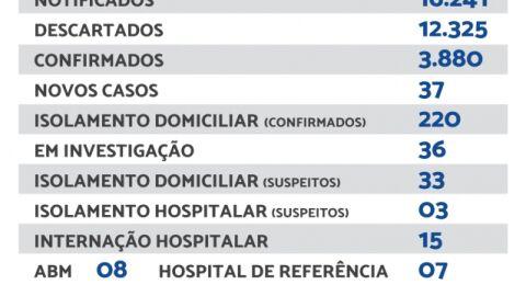 Maracaju registra 37 novos casos de Covid-19 nesta sexta-feira