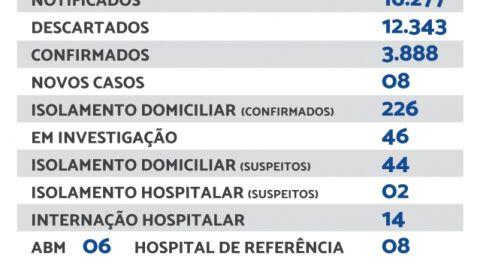 Maracaju registra 08 novos casos de Covid-19 neste sábado