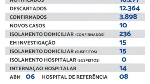 Maracaju registra 10 novos casos de Covid-19 neste domingo.