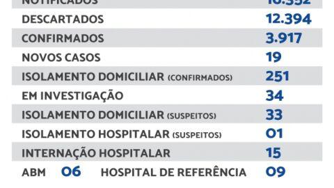 Maracaju registra 19 novos casos de Covid-19 nesta segunda-feira