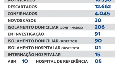 Maracaju registra 20 novos casos de Covid-19 nesta sexta-feira