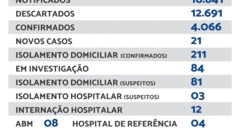 Maracaju registra 21 novos casos de Covid-19 neste sábado