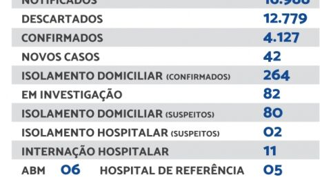 Maracaju registra 42 novos casos e 01 novo óbito de Covid-19 nesta segunda-feira
