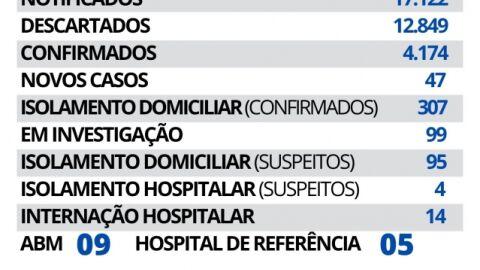 Maracaju registra 47 novos casos e 01 novo óbito de Covid-19 nesta terça-feira