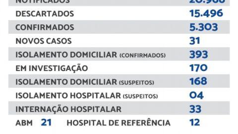 Maracaju registra 31 novos casos e 1 óbito de Covid-19 neste sábado.