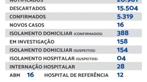 Maracaju registra 16 novos casos e 2 novos óbitos de Covid-19 neste domingo.