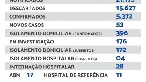 Maracaju registra 53 novos casos de Covid-19 nesta segunda-feira.