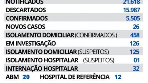 Maracaju registra 26 novos casos de Covid-19 nesta quinta-feira.