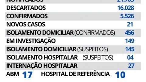 Maracaju registra 21 novos casos e 02 novos óbitos de Covid-19 nesta sexta-feira.