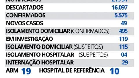 Maracaju registra 49 novos casos e 01 novo óbito de Covid-19 neste sábado.