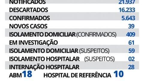 Maracaju registra 39 novos casos e 01 novo óbito de Covid-19 nesta segunda-feir.