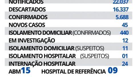 Maracaju registra 45 novos casos e 01 novo óbito de Covid-19 nesta terça-feira.