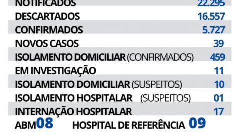 Maracaju registra 39 novos casos e 01 novo óbito de Covid-19 nesta quarta.