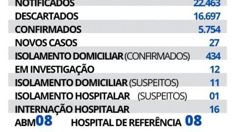 Maracaju registra 27 novos casos e 01 novo óbito de Covid-19 nesta quinta-feira.