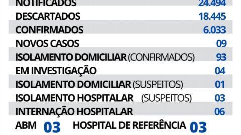 Maracaju registra 09 novos casos e 01 novo óbito de Covid-19 neste sábado.