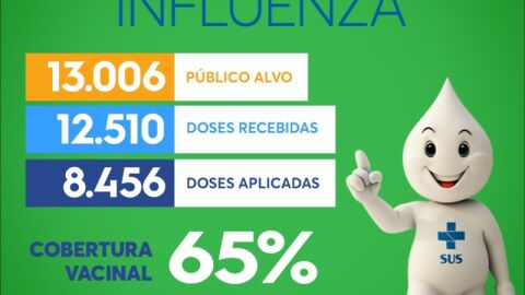 Vacinômetro Influenza: Mais de 8 mil pessoas já foram imunizadas contra a gripe em Maracaju