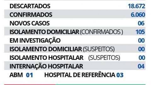 Maracaju registra 06 novos casos de Covid-19 nesta quarta-feira