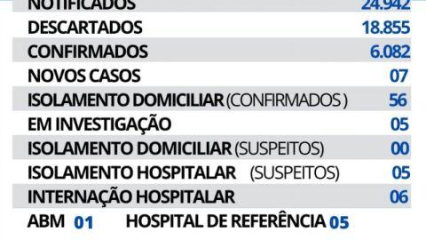 Maracaju registra 07 novos casos de Covid-19 nesta segunda-feira.