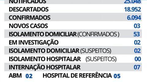 Maracaju registra 03 novos casos de Covid-19 nesta quarta-feira.