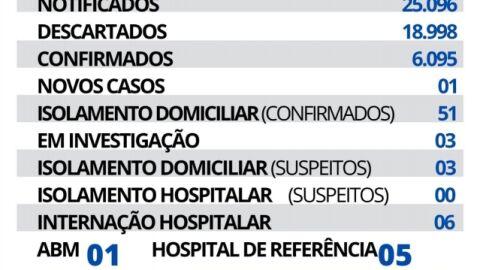 Maracaju registra 01 novo caso e 01 novo óbito de Covid-19 nesta quinta-feira.