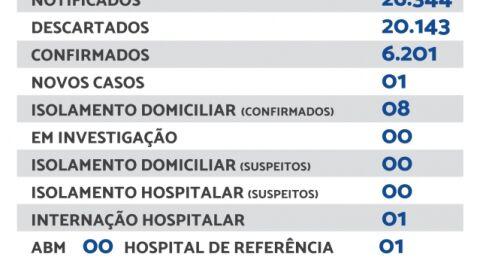 Maracaju registra 01 novo caso de Covid-19 nesta quarta-feira (15)