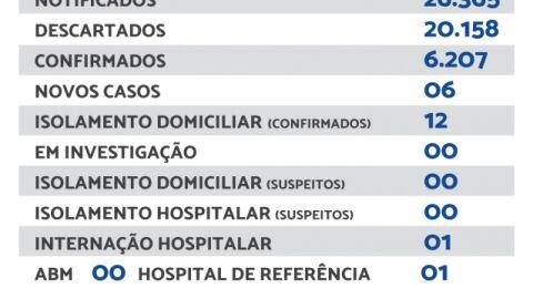 Maracaju registra 06 novos casos de Covid-19 nesta quinta-feira (16)