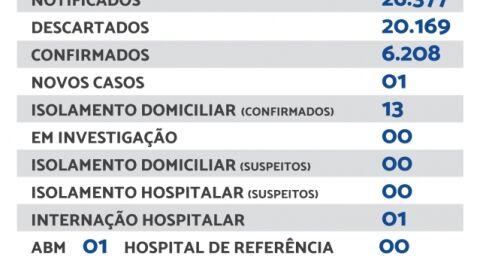 Maracaju registra 01 novo caso de Covid-19 nesta sexta-feira (17)