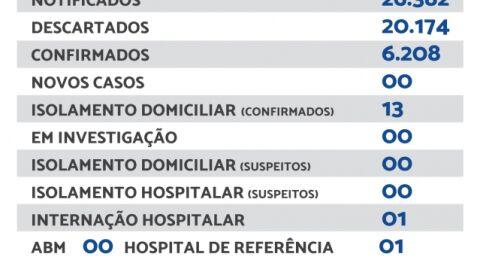 Maracaju não registra novos casos de Covid-19 neste sábado (18)