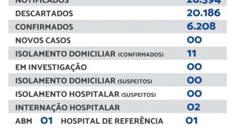 Maracaju não registra novos casos de Covid-19 neste domingo (19)