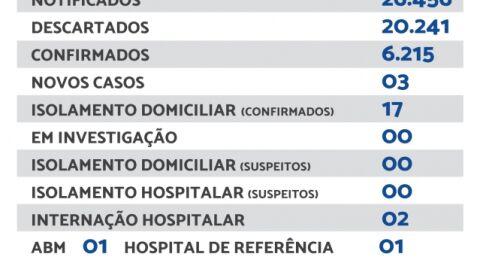 Maracaju registra 03 novos casos de Covid-19 nesta terça-feira (21)