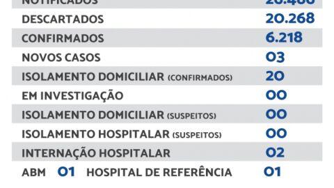 Maracaju registra 03 novos casos de Covid-19 nesta quarta-feira (22)