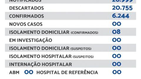 Maracaju não registra novos casos de Covid-19 neste domingo (17)