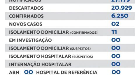 Maracaju registra 02 novos casos de Covid-19 nesta sexta-feira (22)