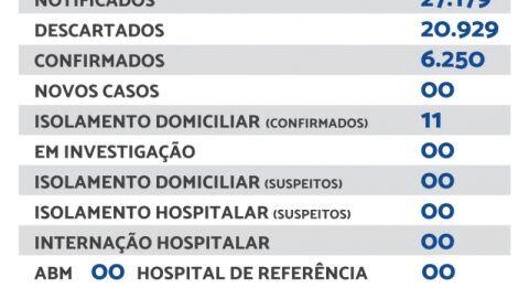 Maracaju não registra novos casos de Covid-19 neste sábado (23)