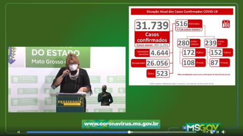 Quase 400 novos casos, 60% em Campo Grande; MS chega a 523 óbitos