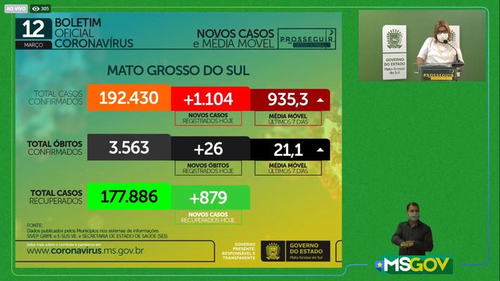Live-Boletim Coronavírus em Mato Grosso do Sul 12-03