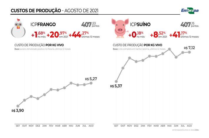 ambos os índices ficaram acima dos 400 pontos, com 407,53 e 407,15 parafrangos e suínos respectivamente.